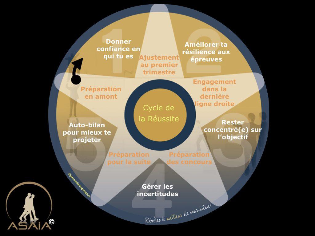 Le cycle de la réussite d'une prépa